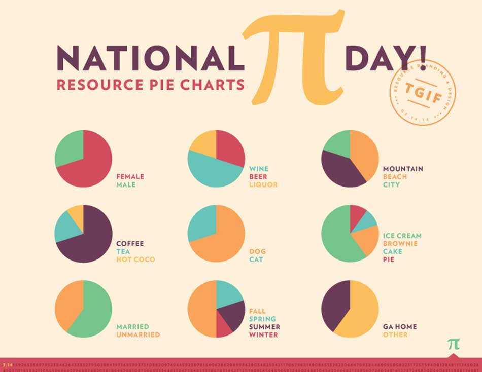 National Pi Day 2014